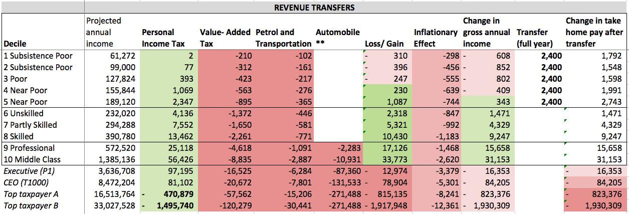revenue-transfers